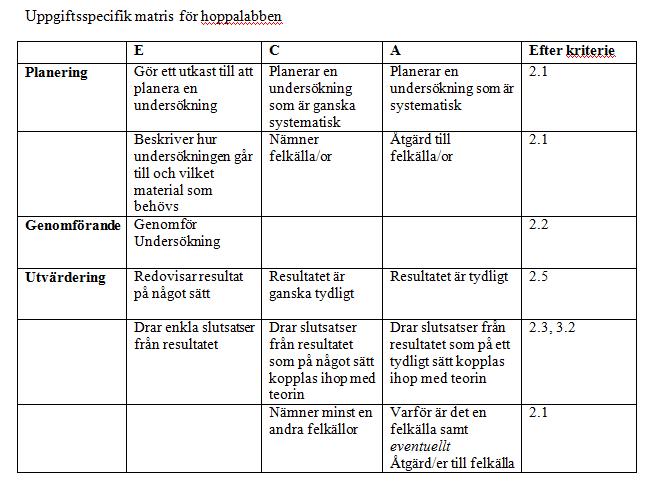 Hoppalabben: Tidsplan och Matris | manofun